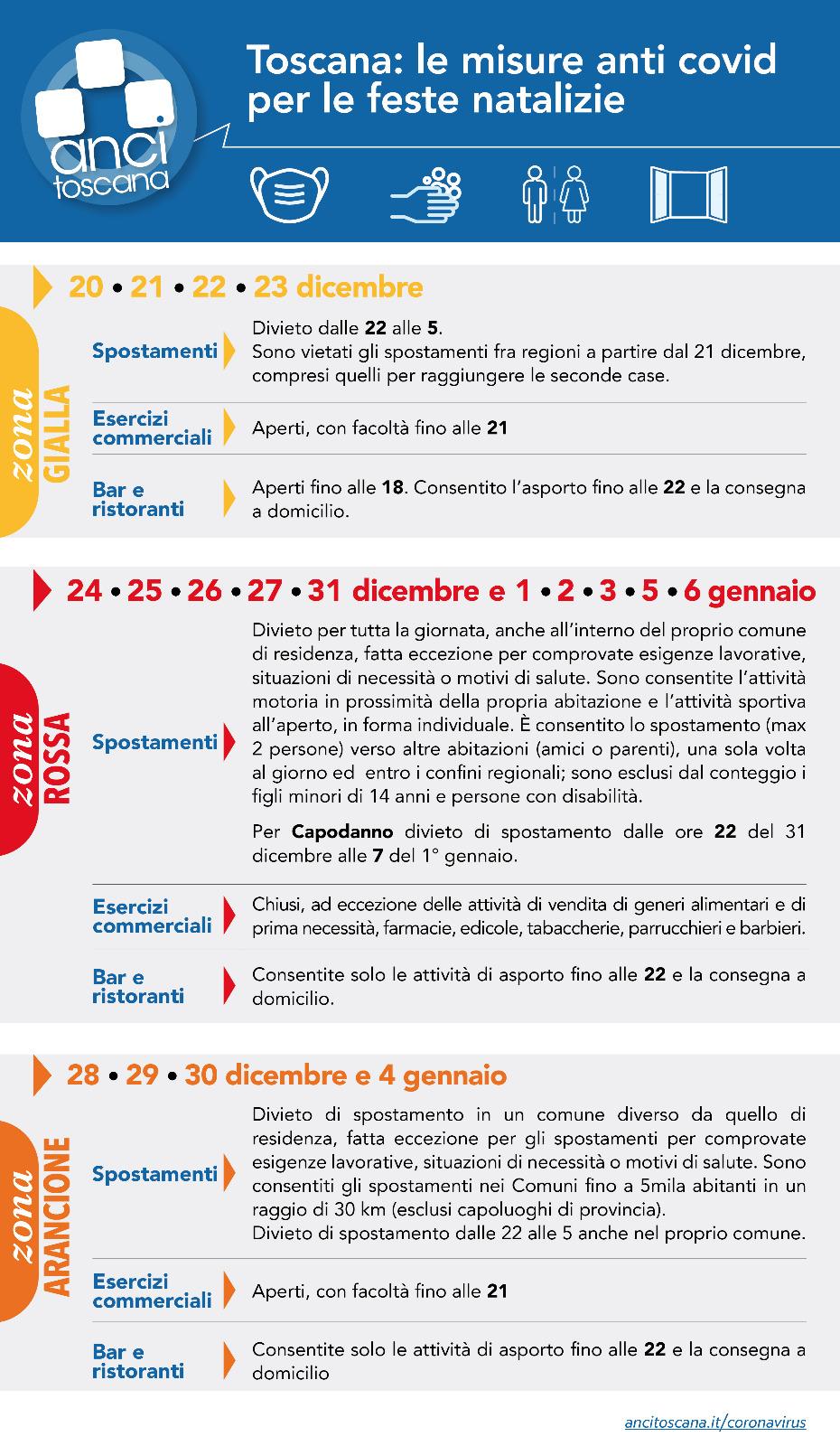 Le misure anti COVID-19 dal 20 dicembre 2020 al 6 gennaio 2021